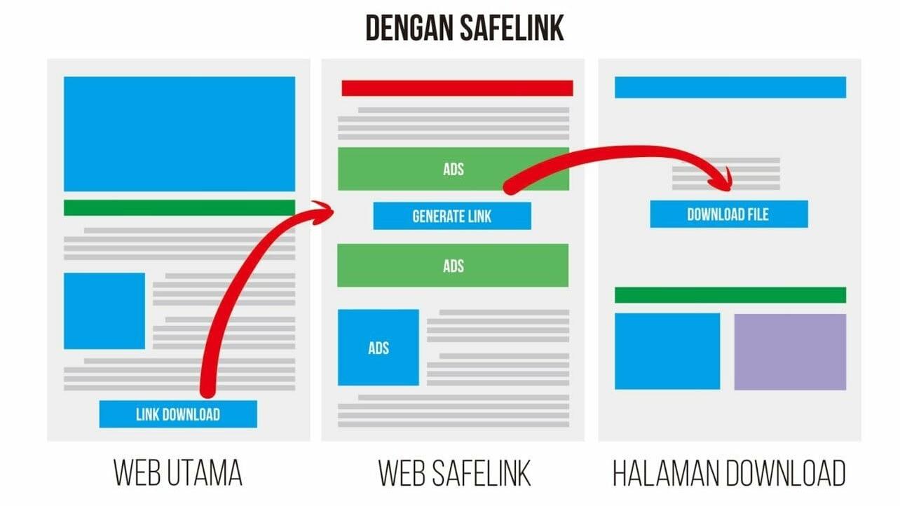 Gambar Ilustrasi Pengertian Safelink dan Cara Kerja Bisa Menghasilkan Uang Masih Terjaga Blog