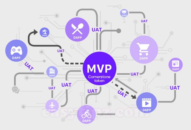 USER ATTENTION VALUE (UAV) - USER ATTENTION TOKEN