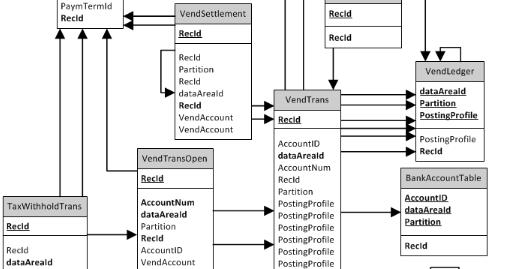 Aprendiendo Dynamics Ax: Diagramas entidad relación de AX