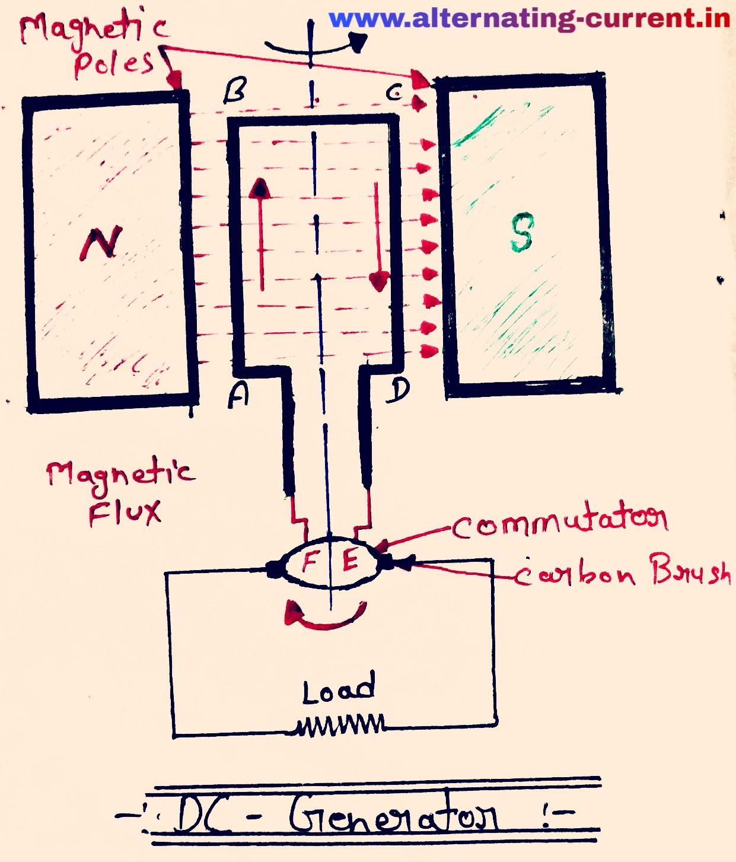 dc generator diagram  [ 1241 x 1453 Pixel ]