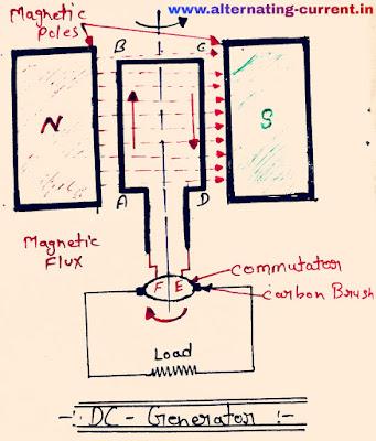 Principal of D.C. Generator|| डी.सी. जनित्र का सिद्धान्त||,dc generator diagram