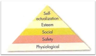 Teori motivasi Maslow