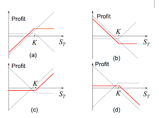 Most profitable stock option strategy
