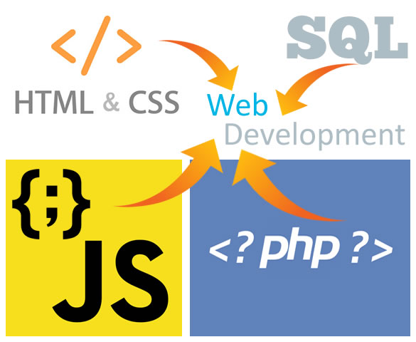 Cara Memasukan Sintaks Atau Sourcecode Kedalam Postingan Blogspot