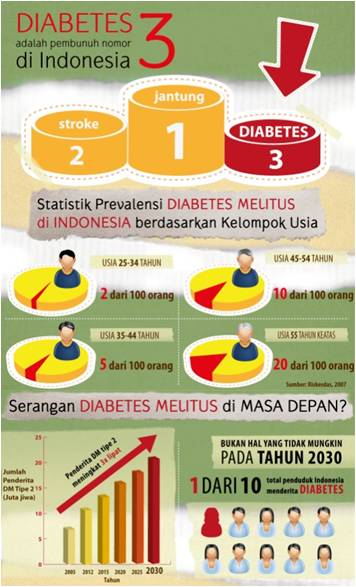 Diet Diabetes – Tips Pola Makan Sehat Untuk Mengontrol Diabetes