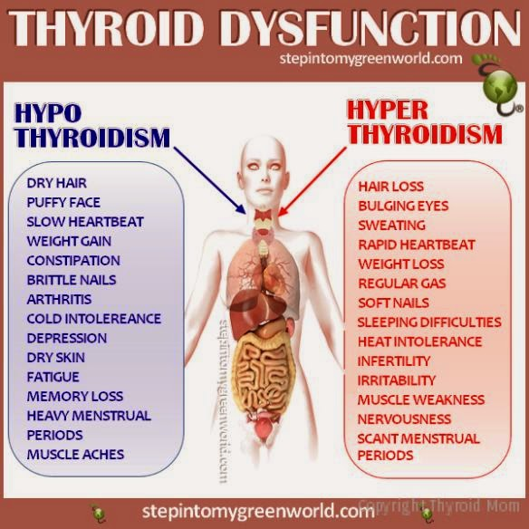 Ayurvedic Doctors: MANAGEMENT OF HYPER AND HYPO –THYROIDISM IN