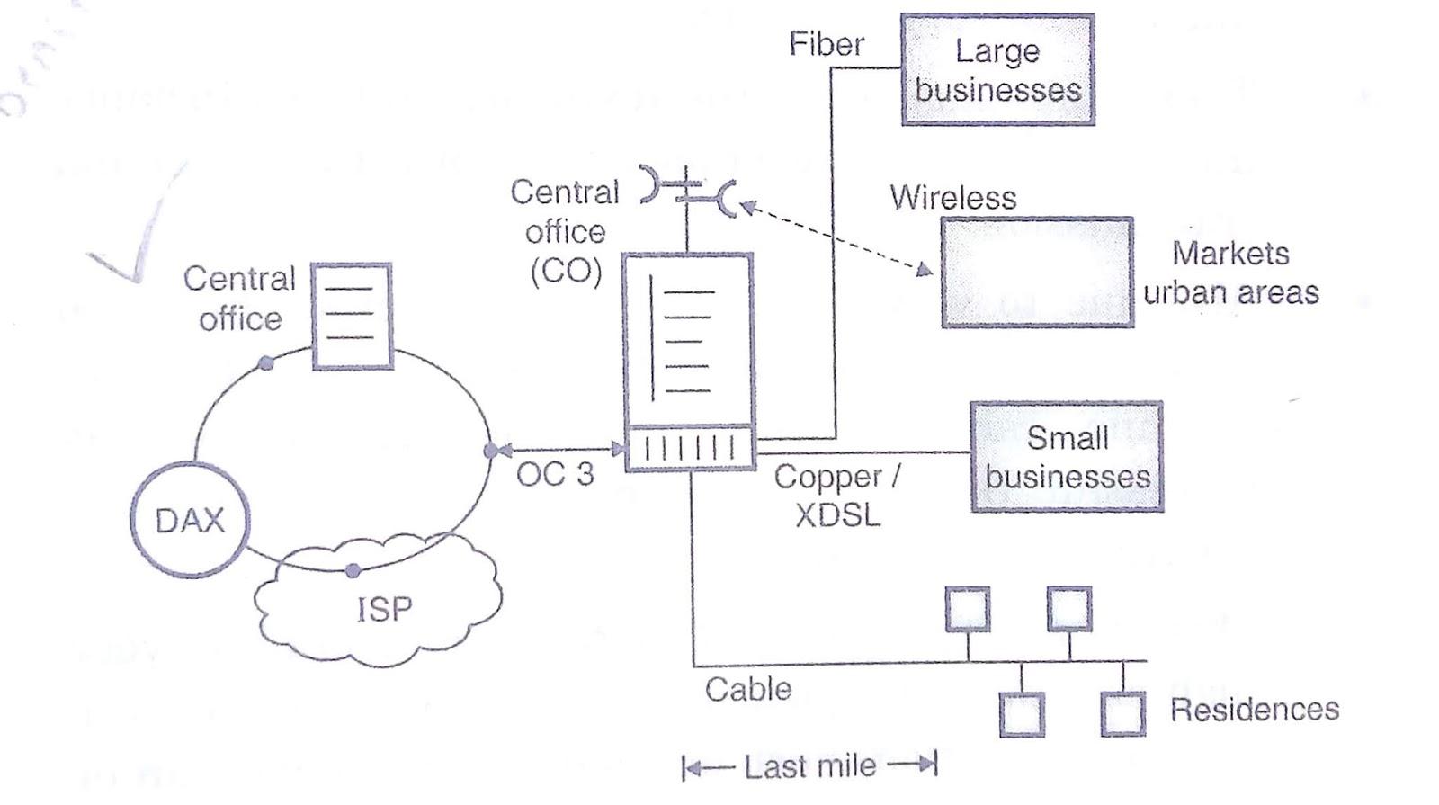 Wireless Local Loop (WLL)