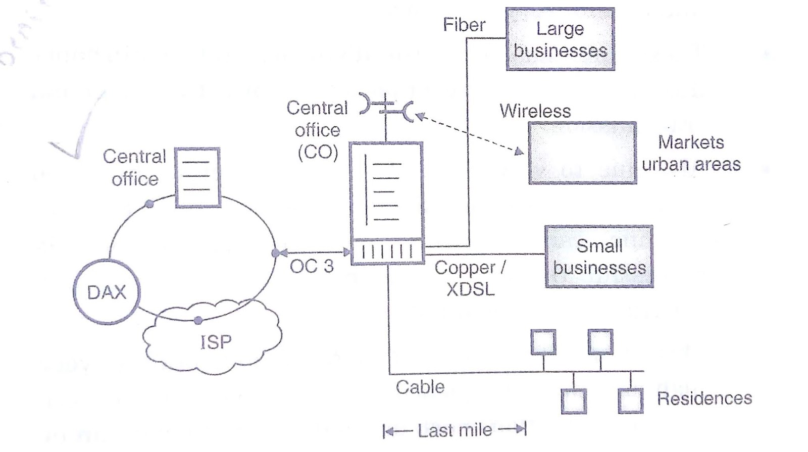 hight resolution of wireless local loop wll