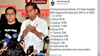 Fakta Data budget R&D Indonesia tiap tahun