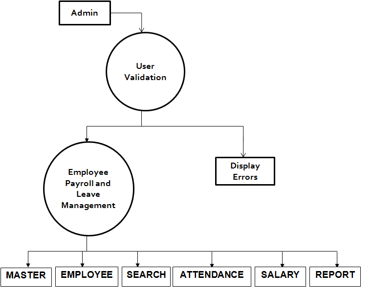 Payroll System: Employee Payroll System Project