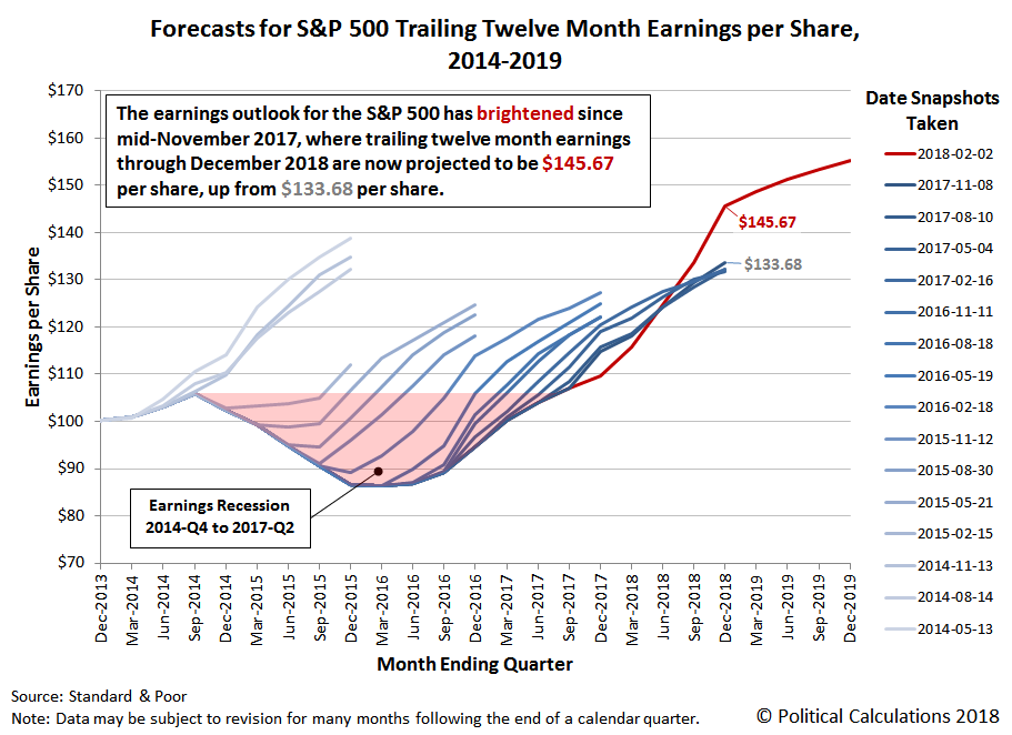 Forecasts for S&P 500 Trailing Twelve Month Earnings per Share, 2014-2019, Snapshot on 2 February 2018