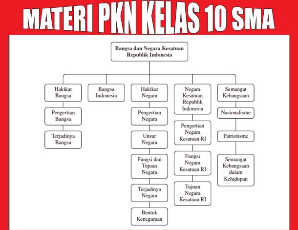 Materi Pelajaran PKn Kelas 10 SMA Semester 1 2