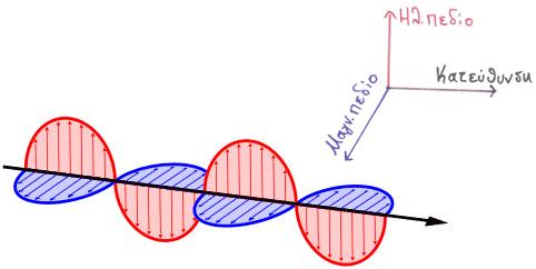 Ταλάντωση ηλεκτρικών και μαγνητικών πεδίων