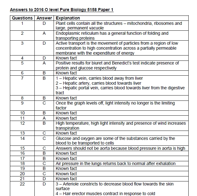 Perkarkick Blog Archive O Level Biology Past Papers