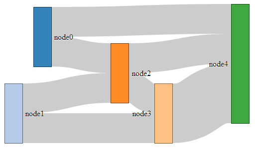 D3 js Tips and Tricks: Sankey Diagrams: A Description of the