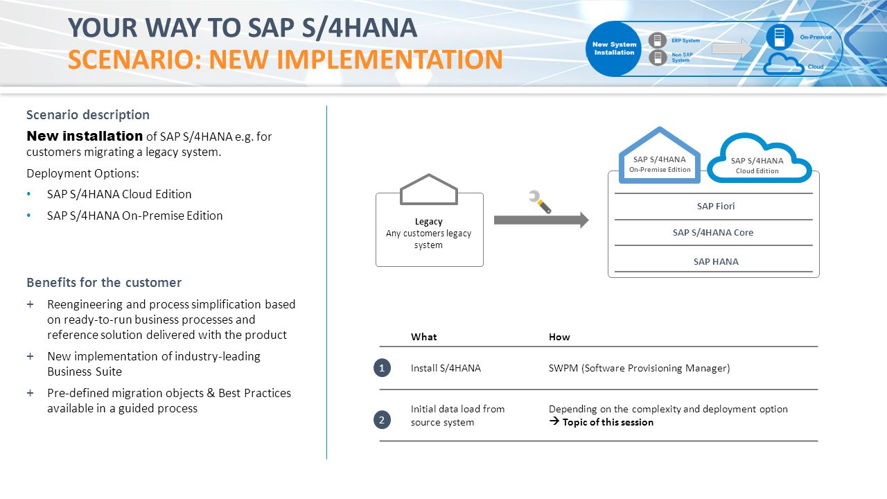 Sap S4 Hana Online Training: Your Way to SAP S/4 HANA | Transition
