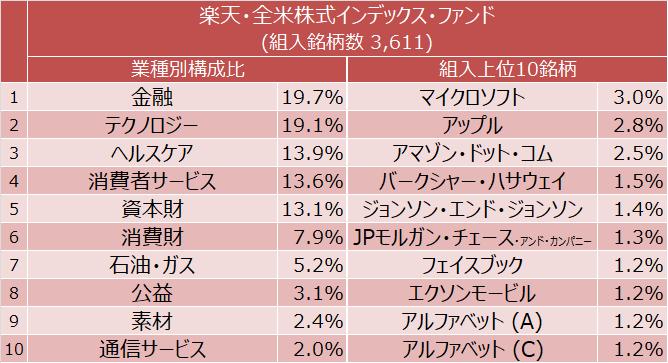 楽天・全米株式インデックス・ファンド 業種別構成比と組入上位10銘柄
