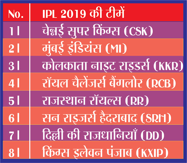 VIVO IPL 2019 schedule, time table, Full Fixture, Season 12, Player Selection, IPL Players Bidding : FullDetails