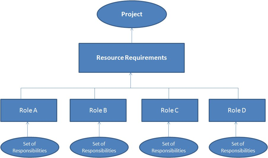 Roles To Perform The Project Activities. In A Nutshell, Project Work Is  Generally Performed In The Form Of Roles And Responsibilities.  Project Management Roles And Responsibilities Template