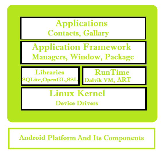 Android Platform and Its Components in Hindi