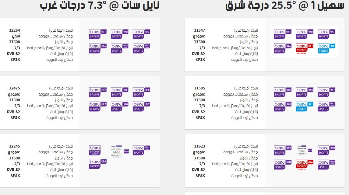 تردد قناة بى ان سبورت المفتوحة الناقلة لمباراة مصر واوروجواي