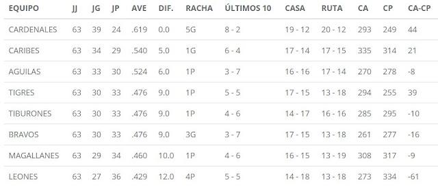 Posiciones del beisbol en Venezuela. Tabla de posiciones de LVBP actualizada. Resultados y tabla de posiciones LVBP Venezuela. Tabla de posiciones LVBP 2016 – 2017.