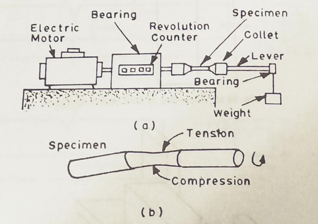 Fatigue Test Of Materials