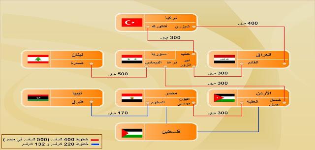الربط الكهربائي بين الدول العربية