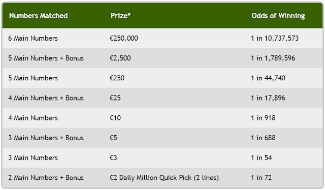 Irish Lottery: Lotto Plus 1, Lotto Plus 2, Lotto plus Ruffle