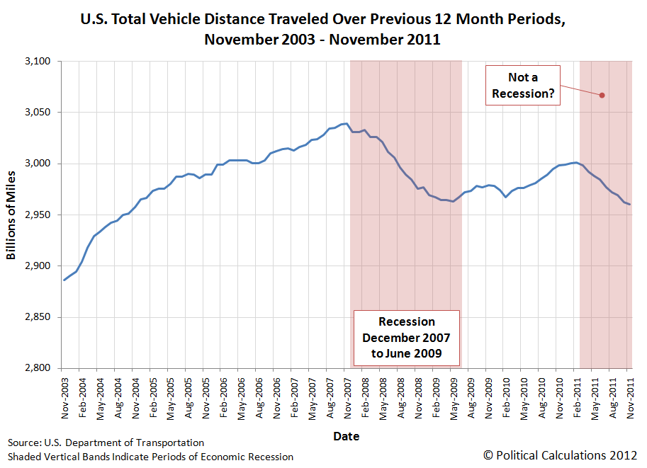 U.S. Total Vehicle Distance Traveled Over Previous 12 Month Periods, November 2003 - November 2011