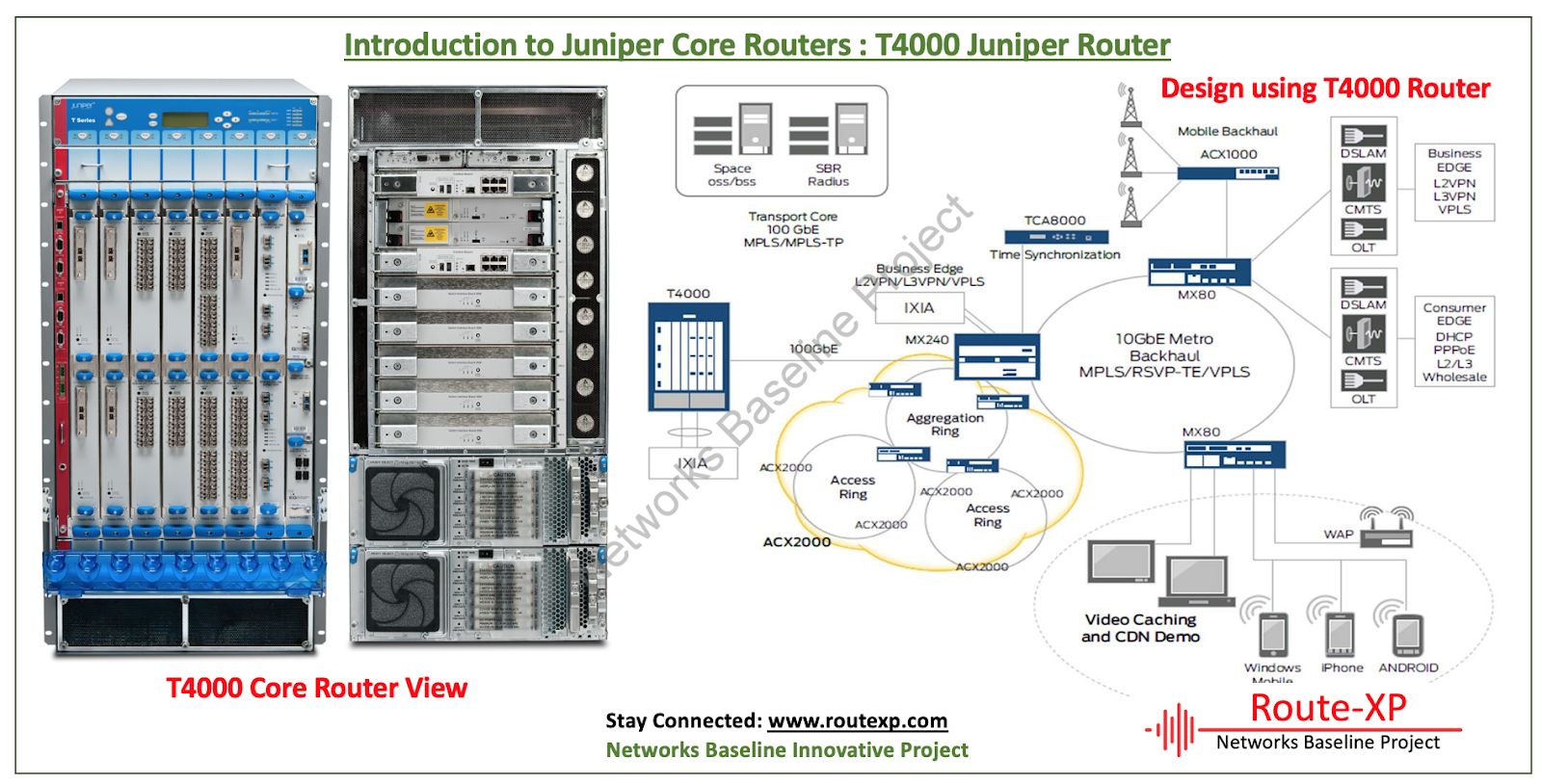 Introduction to Juniper T4000 Core Router for Service Providers