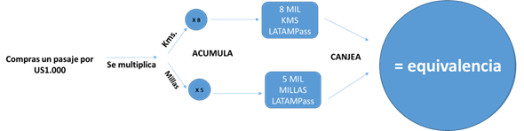 latam pass millas