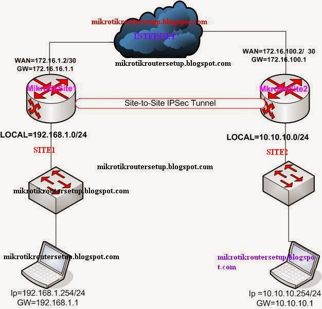Learn These Mikrotik Site To Site Vpn Nat {Swypeout}