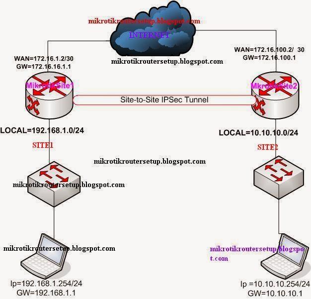 Mikrotik Router Configuration: Mikrotik Router IP Sec Site to Site