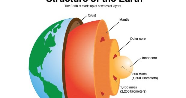 GSIAS BLOGS: EARTH CRUST LAYERS AND THEIR COMPOSITION
