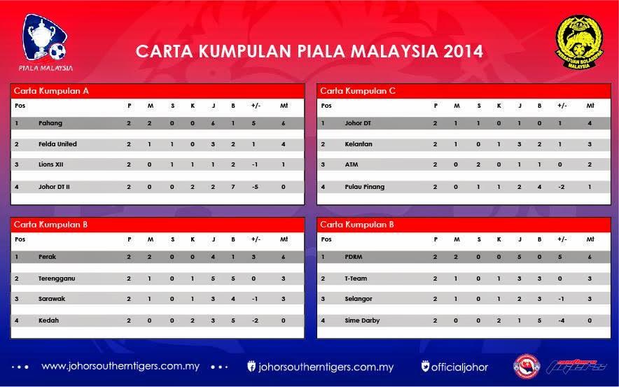Carta Kedudukan Terkini Kumpulan Piala Malaysia 2014