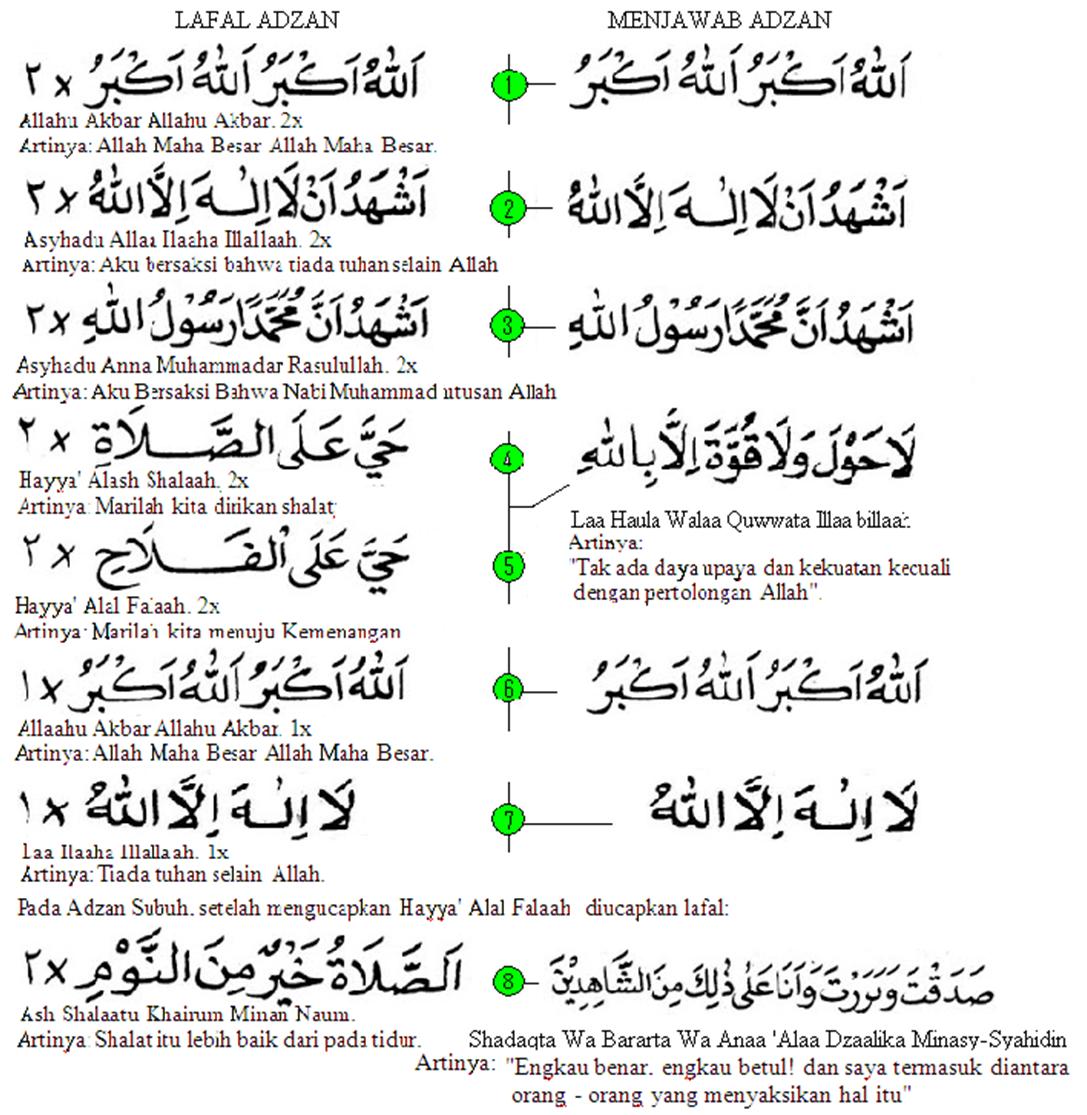 Remaja Islam Harus Tau!: Azan Dan Iqamah