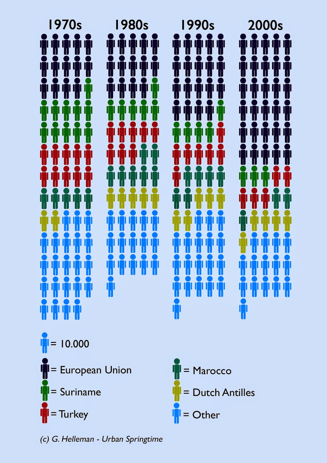 http://2.bp.blogspot.com/-HGuGmTM4n88/VL95KFzpCsI/AAAAAAAAARQ/EtdcO9vstiI/s1600/Migration%2Bto%2Bthe%2BNetherlands.jpg