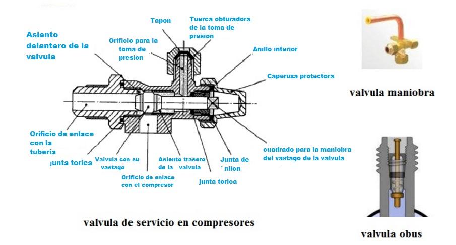Valvulas de servicio del compresor refrigeracion desde casa - Manometro para compresor ...