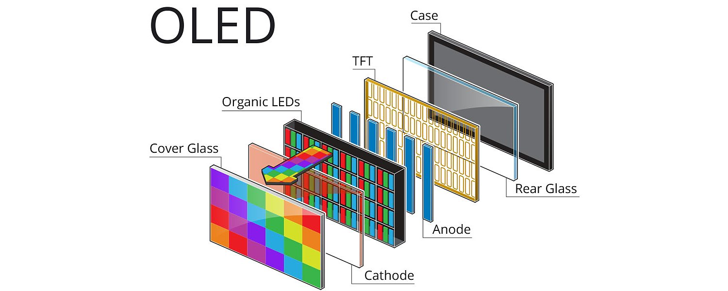 OLED screen technology