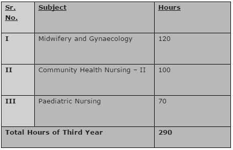 GNM Nursing Syllabus