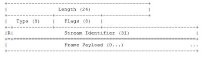 Trama HTTP/2