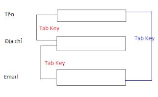 Technical Report: Handling Keyboard Input