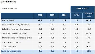 El gobierno de Cambiemos endeudó a la Argentina en 50 mil millones de dólares más. Y para peor, con condiciones: ajustes en varios sectores como obra pública (81% de recorte), transferencias a provincias (74%) y subsidios (48%)