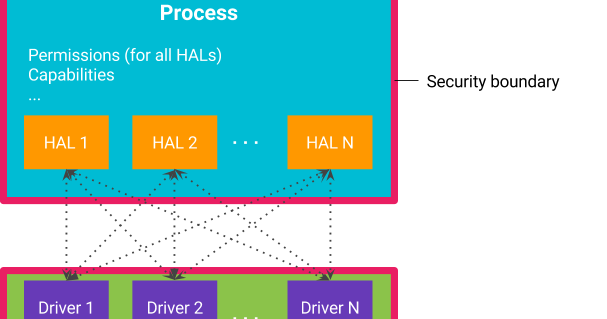 Android Developers Blog: Shut the HAL Up