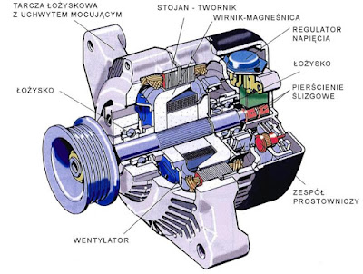 What Is Alternator And How Many Types Of Alternator