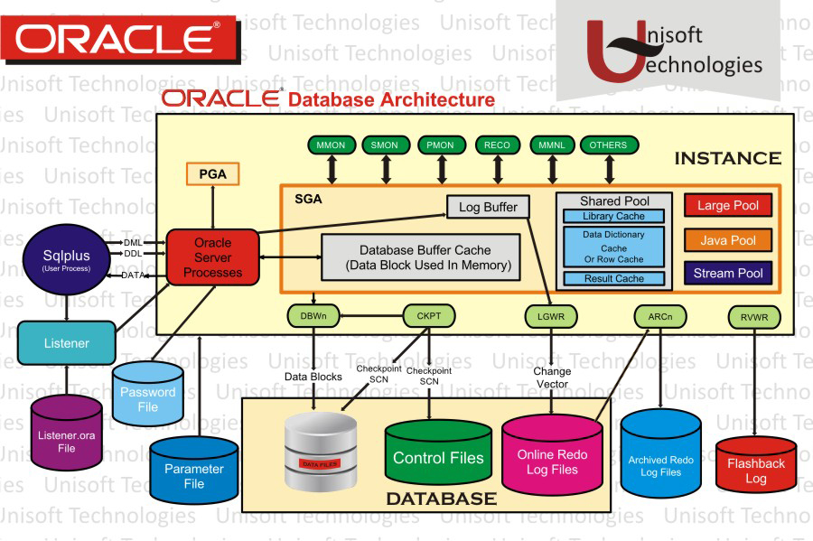 Oracle architecture explained in detailed for Oracle 10 g architecture