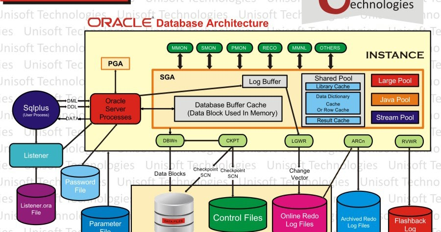 Oracle Architecture - Explained In Detailed - Administration I
