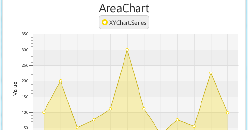 Java-Buddy: Set Legend position of charts