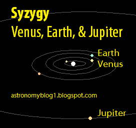 Earth, Venus, and Jupiter are currently lined up in what is known as syzygy (June & July 2015).